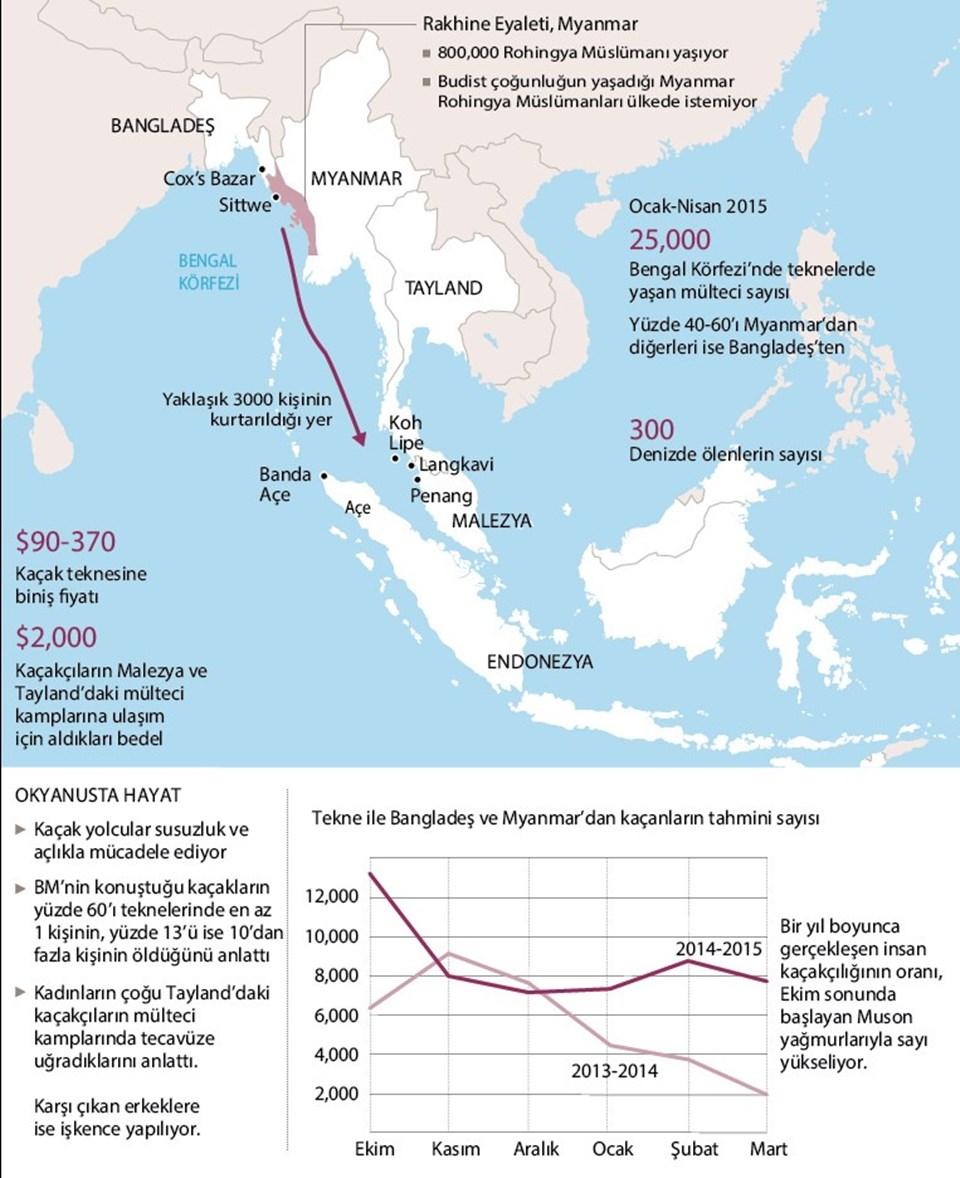 BÖLGEDEKİ ÜLKELER SINIRLARI KAPATTI  Güney Asya'daki Malezya, Endonezya ve Tayland gibi ülkeler, Bangladeşli ve Myanmar'dan kaçan Rohingya Müslümanları'na kapılarını kapattı. Söz konusu ülkeler daha fazla kaçak göçmen kabul etmeyeceklerini açıkladı. Bu ülkeler göçmen akınından Myanmar'ı sorumlu tutuyor. Rohingya Müslümanları'na baskı yapan Myanmar'ın bundan vazgeçmesi istendi.  ASEAN'ın dönem başkanı Malezya'nın Dışişleri Bakanı Anifah Aman'ın dün Bangladeşli mevkidaşıyla yaptığı görüşmede de Güney Asya'da denizde mahsur kalan göçmenler konusu gündeme gelmişti. Malezya Dışişleri Bakanlığı yetkilisi, Anifah'ın çarşamba günü Kuala Lumpur'da Endonezya ve Tayland dışişleri bakanları Retno Marsudi ve General Tanasak Patimapragorn'u konuk edeceğini, Myanmar'ın Malezya'nın davetine icabet etmemesi durumunda göçmen krizini daha geniş ölçekte ele almak üzere acil toplantı çağrısı yapacağını açıkladı.