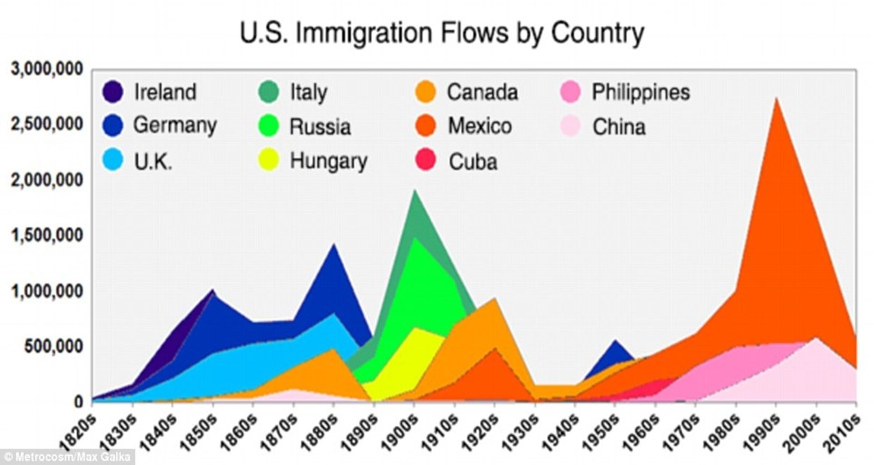 the major concerns over the increasing number of immigrants into the us Immigration myths and the facts april 14, 2016  studies of two communities that experienced a large influx of immigrants over a short time period (dawson county, nebraska24 and miami,  even lower over the coming decade if not for the influx of new immigrants into the labor market35.