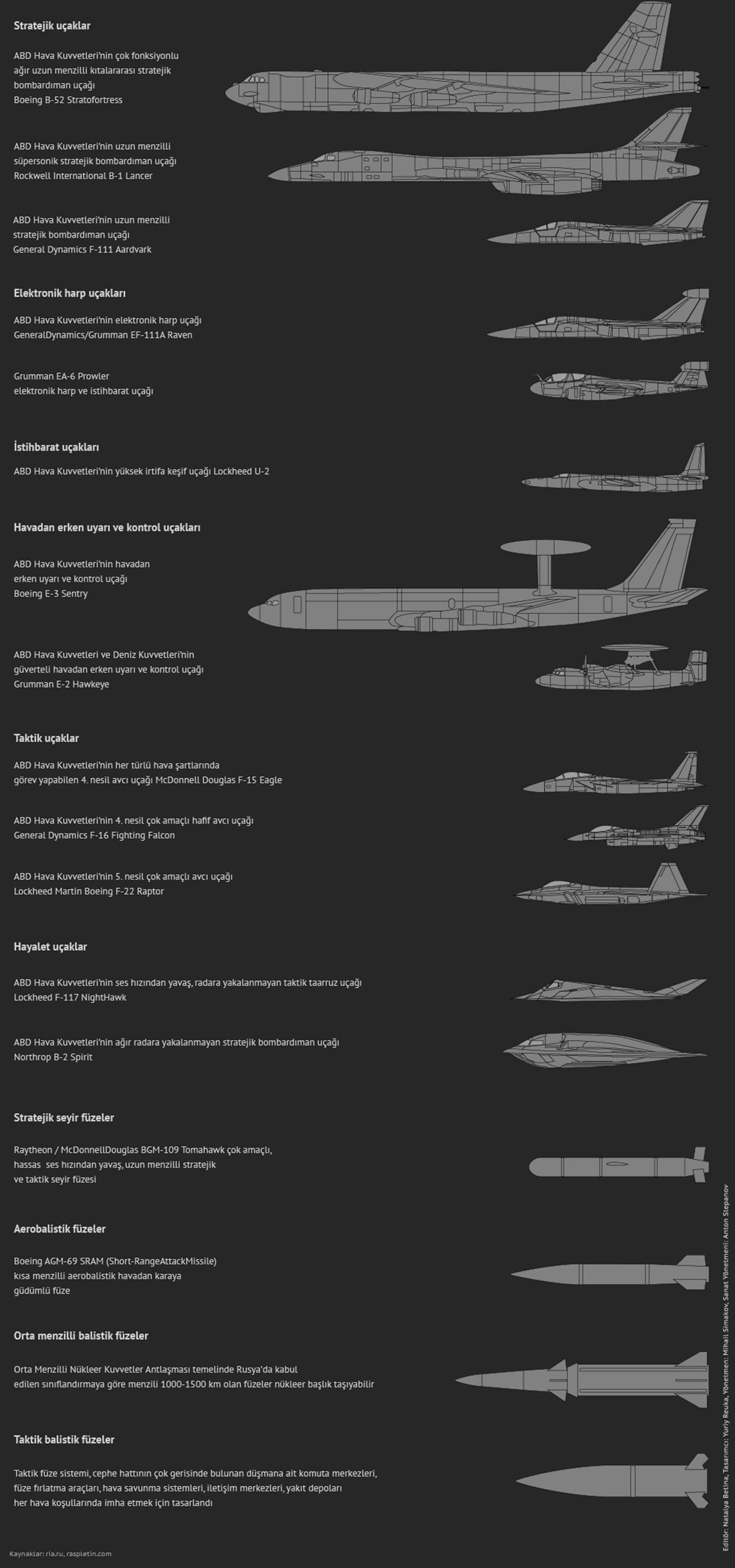 S-400 Hava Savunma Sistemlerine Dair Merak Edilen Her Şey