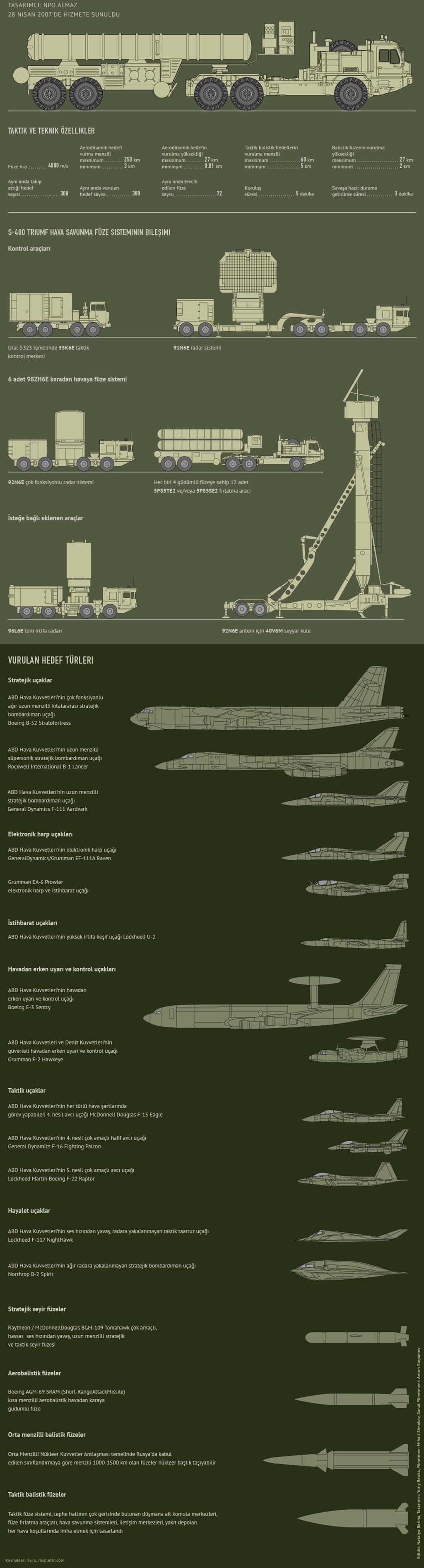 S-400 Triumf Seyyar Çok Kanallı Hava Savunma Sistemi