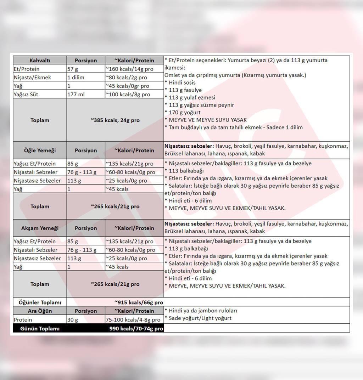 Ketojenik diyet yasaklar ile Etiketlenen Konular