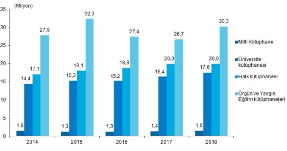 2018 Kütüphane İstatistikleri