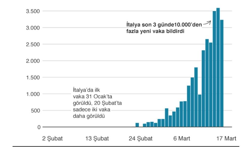 Grafiklerle koronavirüs salgını