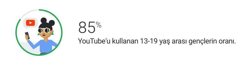 Z kuşağı: YouTube'dan yola çıkarak Z kuşağını anlama