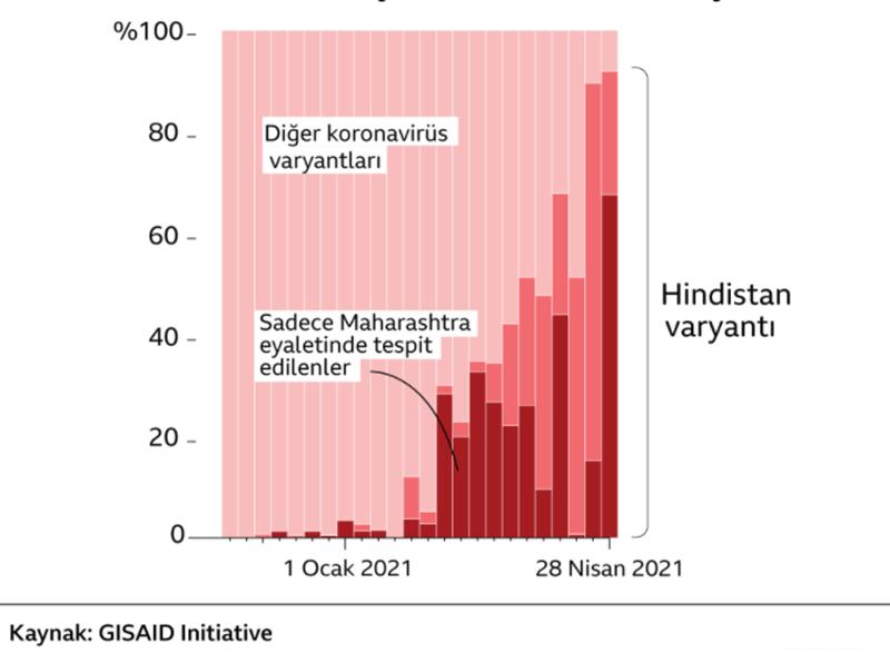 İlk kez Hindistan'da tespit edilen Covid-19'un Delta varyantı, dünyanın bazı yerlerinde görülen vaka artışlarının arkasındaki neden olarak gösteriliyor.